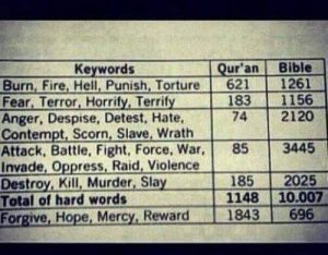 Qur'an and Bible violent verse counts